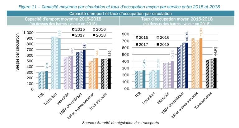 taux d'occupation moyen des trains