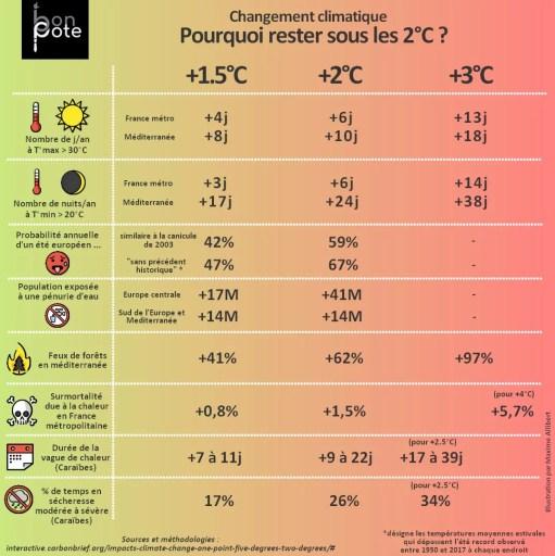 Infographie Bon Pote sur Instagram représentant la différence entre +1.5 et 2°C