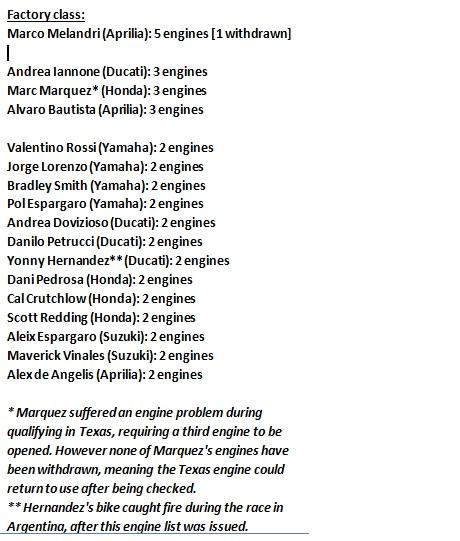 daftar mesin yang digunakan pembalapmotoGP