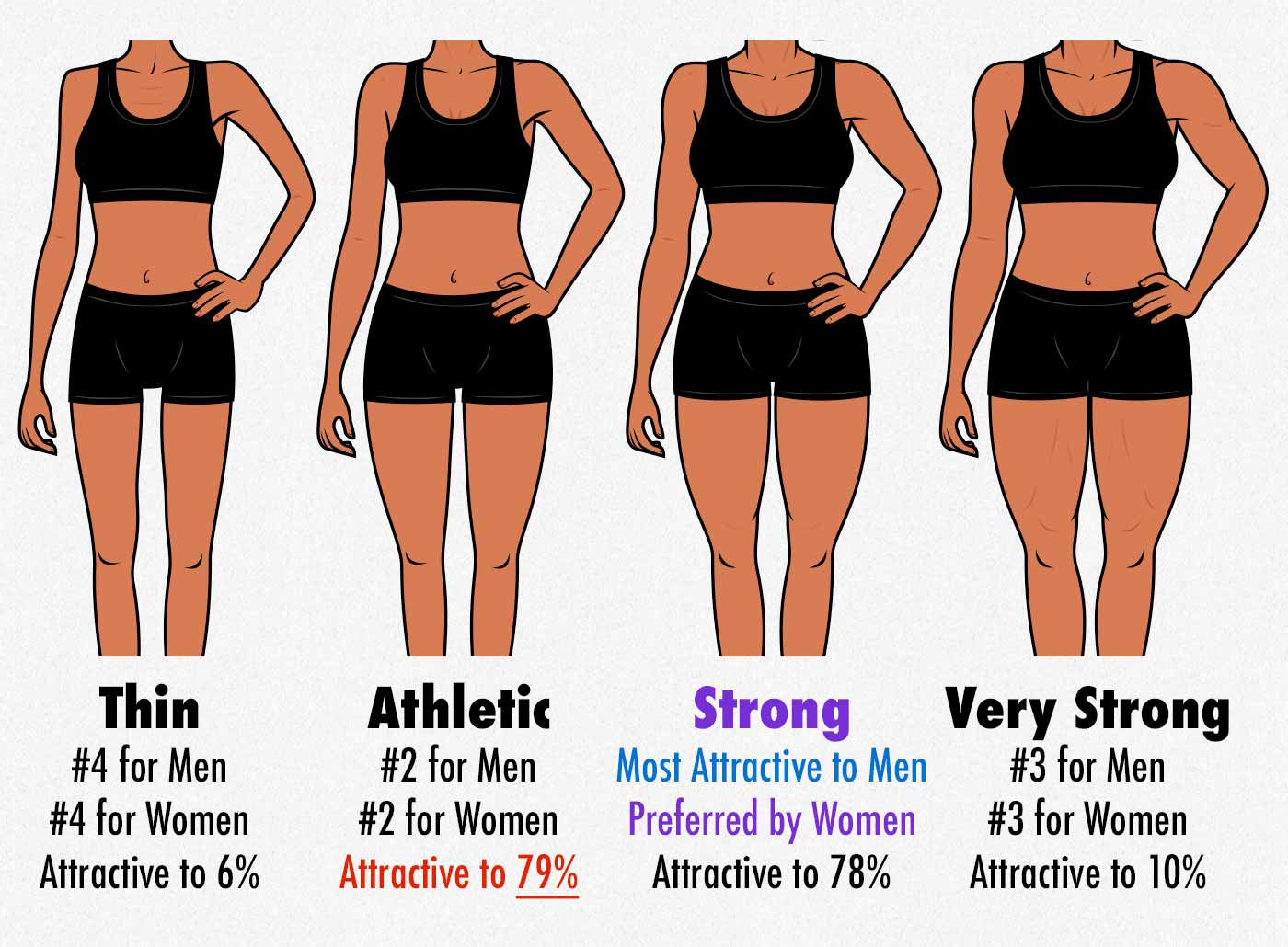 Survey results showing the amount of muscle that men prefer on a woman's body.