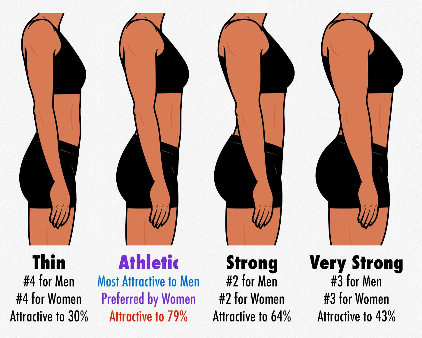 Survey results showing the amount of muscle that men found most attractive in women.