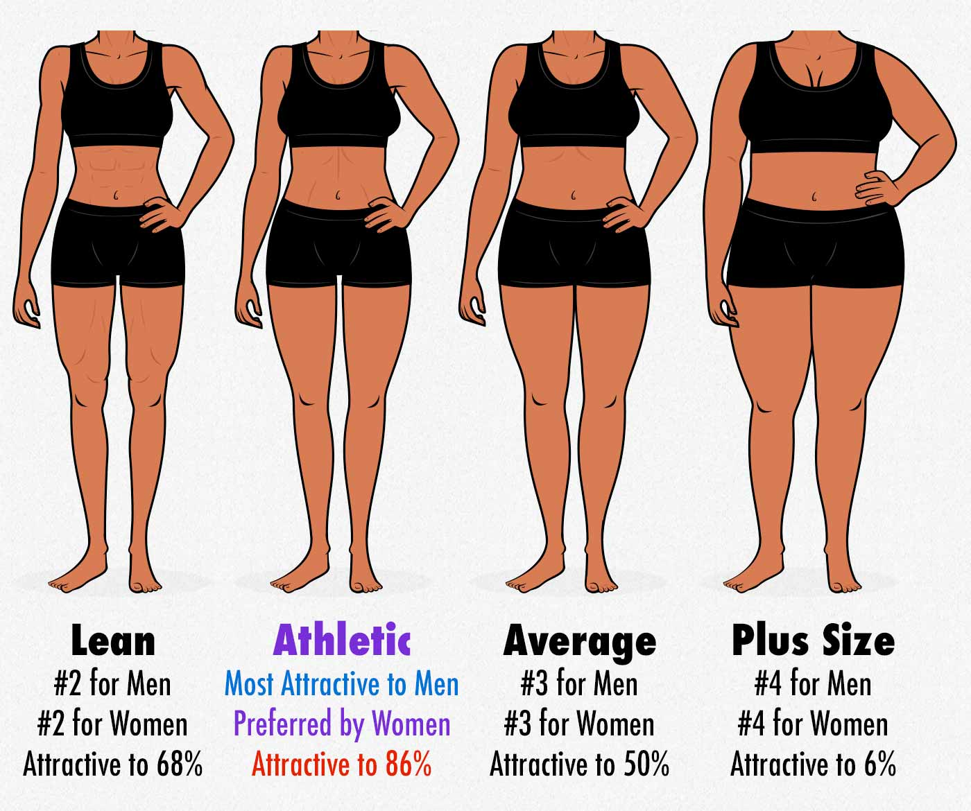 Survey results showing the most attractive body-fat percentage for women.