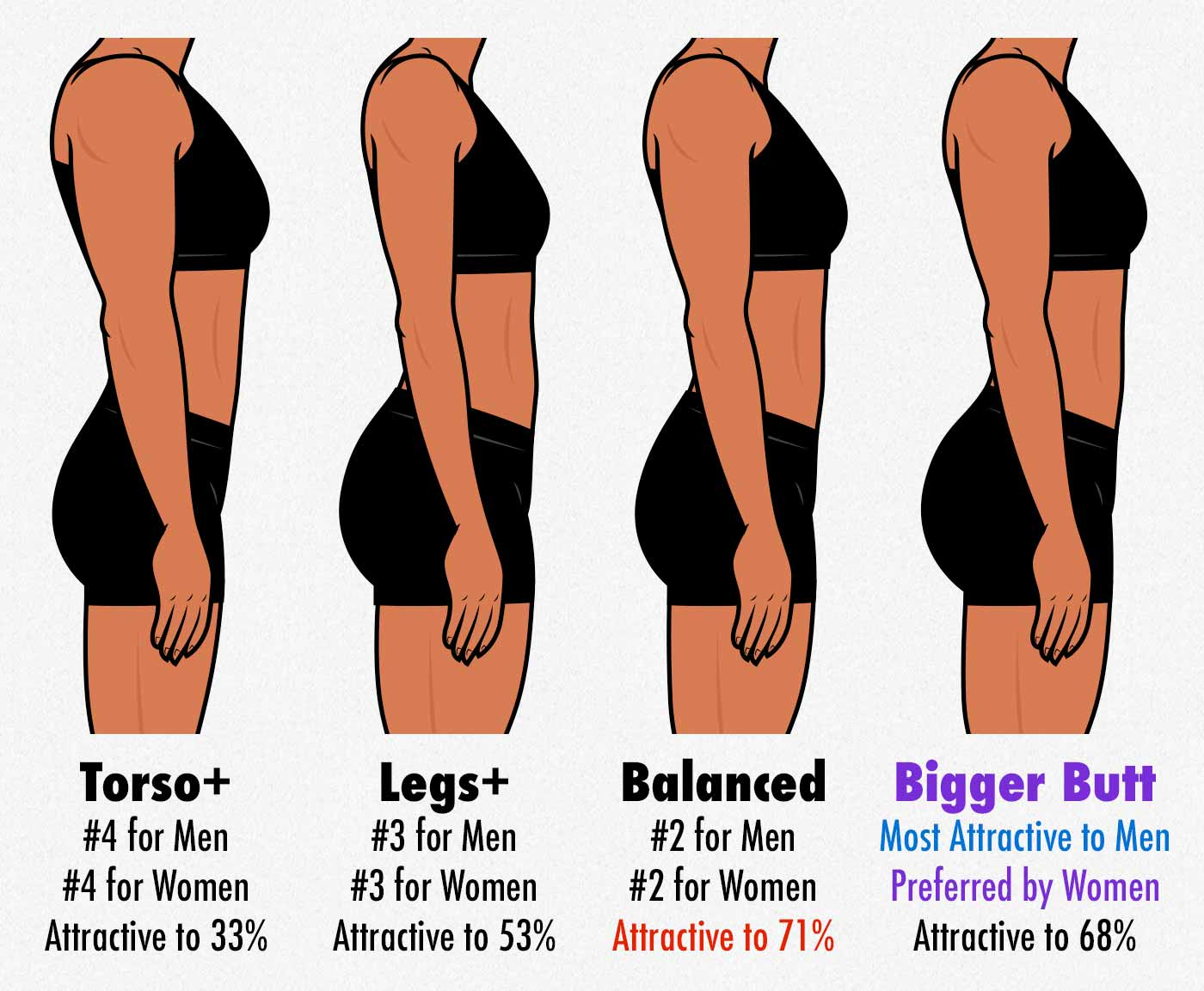 Survey results showing that men prefer women who are strong everywhere but have bigger glutes/butts.