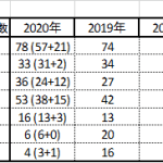 2020年・関西最難関七校の大学合格実績から分かること