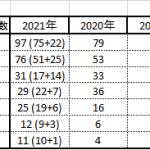 2021年前期日程・関西最難関七校の大学合格実績速報