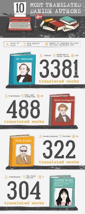 Top 10 translated Danish authors