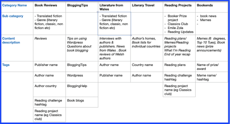 illustration of how to create a structure of categories and tags on a blog