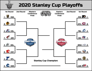 2020 NHL playoff bracket