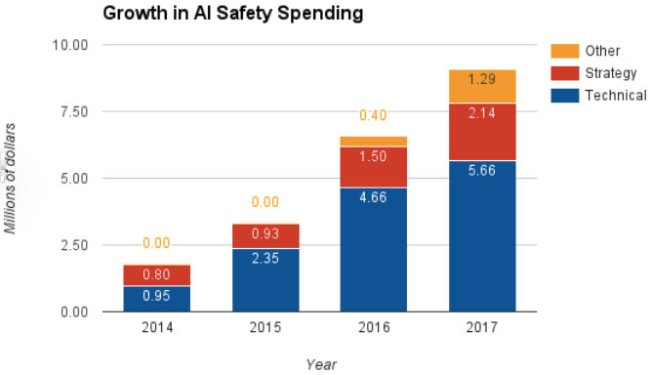 Growth in AI Safety Spending