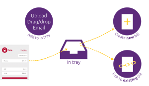 MYOB-Online-Training-Courses-Workflow-for-MYOB-Intray-Documents-receipt-scanning-and-coding-MYOB Essentials bank reconciliation training course