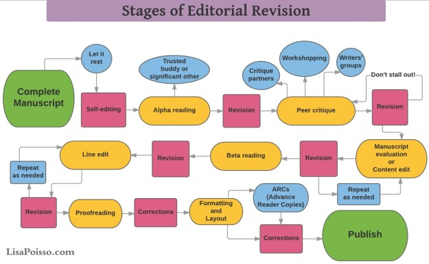 Stages-of-Editorial-Revision