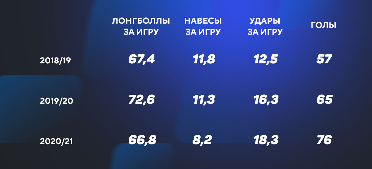 Таблица трендов Зенита