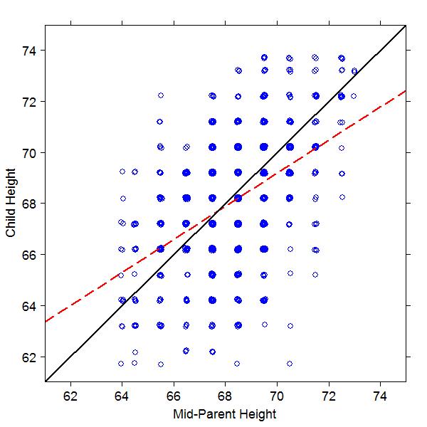 График роста родителей (по горизонтали) и детей (по вертикали)
