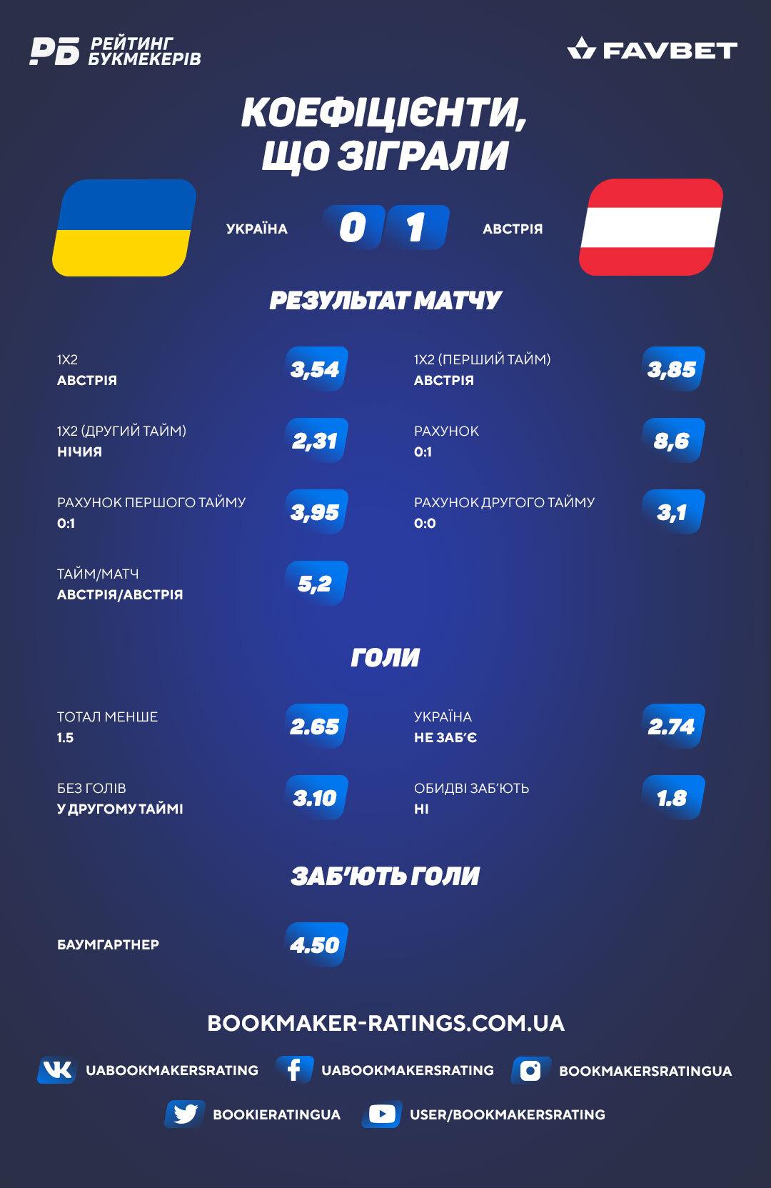 Коефіцієнти, що зіграли в матчі Україна – Австрія (0:1)
