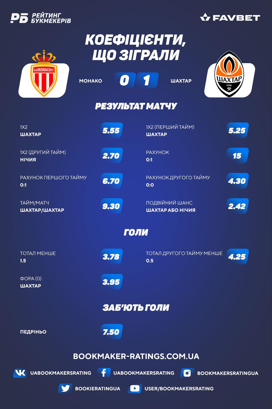 Коефіцієнти, що зіграли в матчі «Монако» - «Шахтар» (0:1)