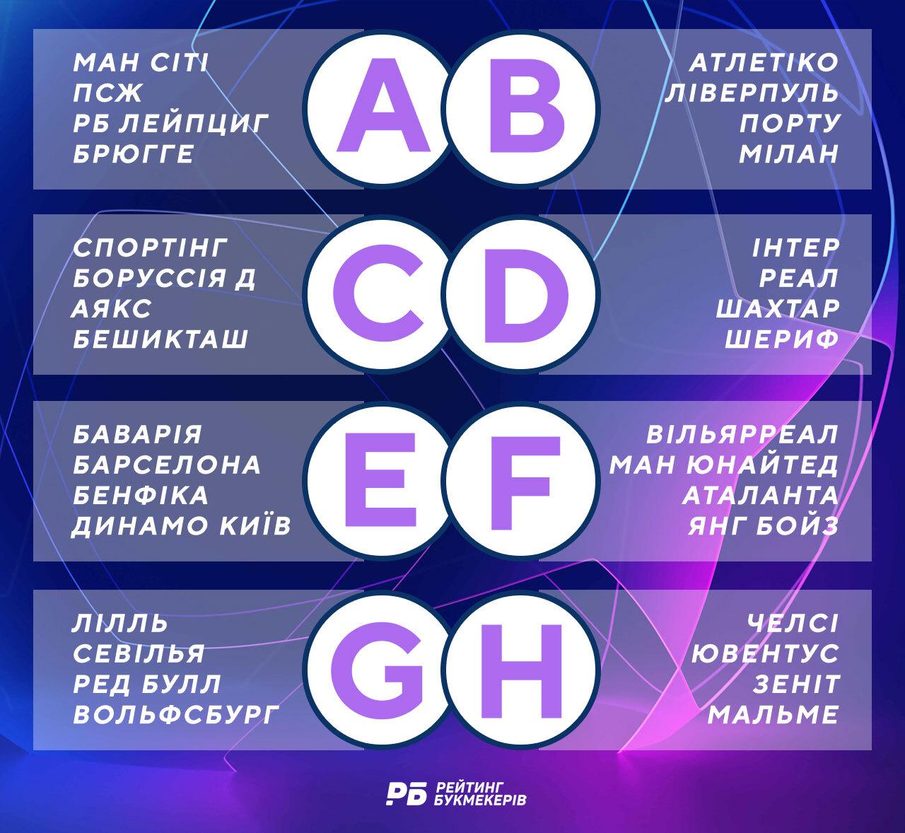 Груповий етап Ліги чемпіонів: турнірна таблиця