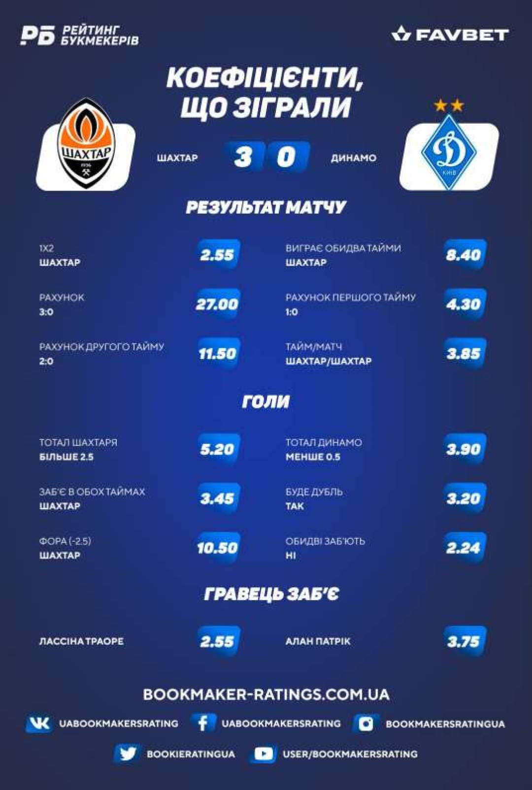 Коефіцієнти, що зіграли в матчі «Шахтар» – «Динамо» (3:0)