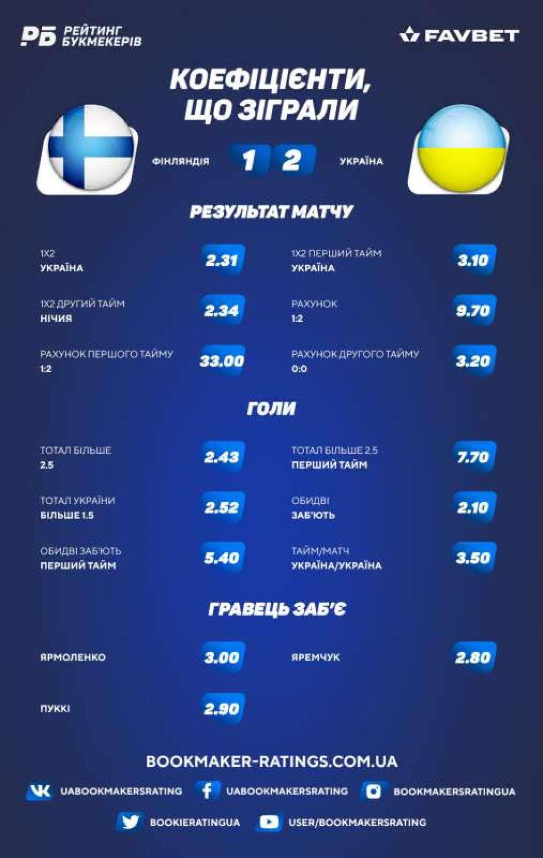 Коефіцієнти, що зіграли в матчі Фінляндія - Україна (1:2)