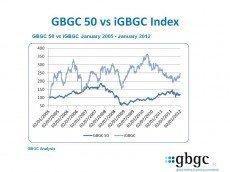 Компания GBGC оценила масштабы игорного бизнеса в мире