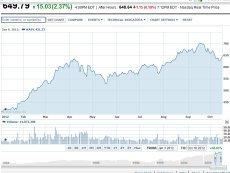 График изменения цены акции Apple по ходу 2012 года