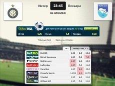 Сравнение коэффициентов для матча «Интер» – «Пескара» в матч-центре «Рейтинга Букмекеров»