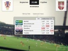 Сравнение коэффициентов на встречу Хорватия – Сербия в матч-центре «Рейтинга Букмекеров»