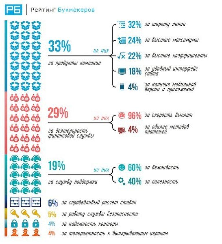 Посмотреть всю инфографику