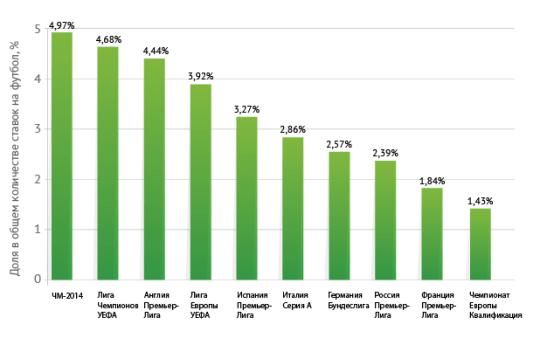 Популярность футбольных турниров среди игроков букмекерских контор России в 2014 году