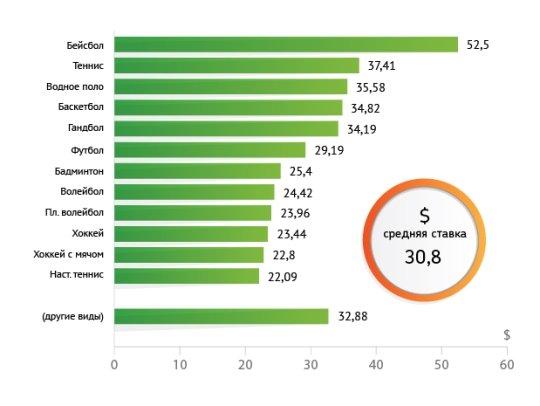 Средние ставки в разных видах спорта в букмекерских конторах России в 2014 году