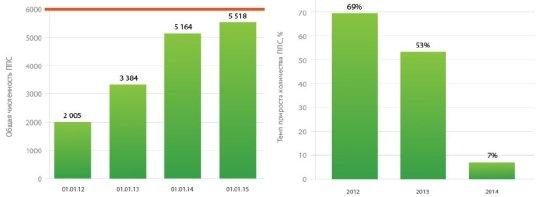 Количество ППС в России и темпы прироста