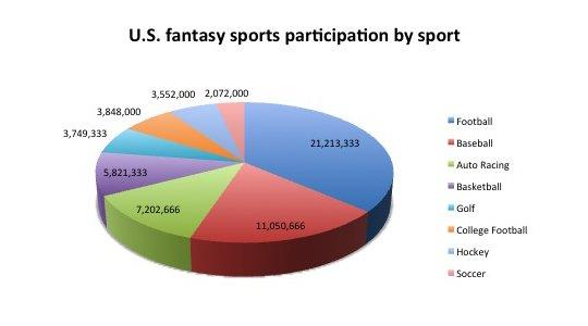 Популярность видов спорта в фэнтези-лигах США