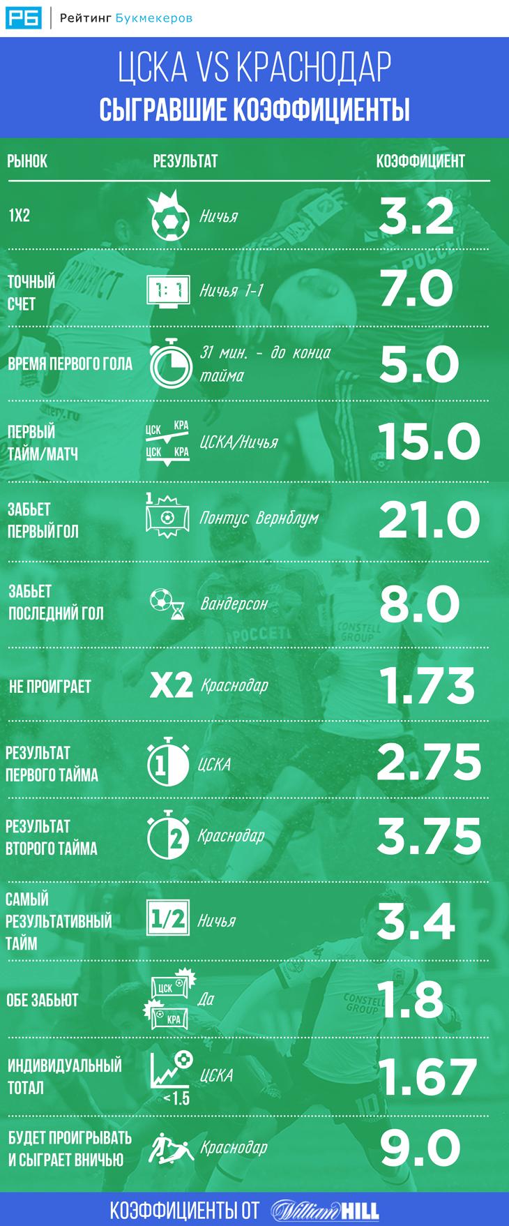 Сыгравшие коэффициенты в матче ЦСКА - «Краснодар»