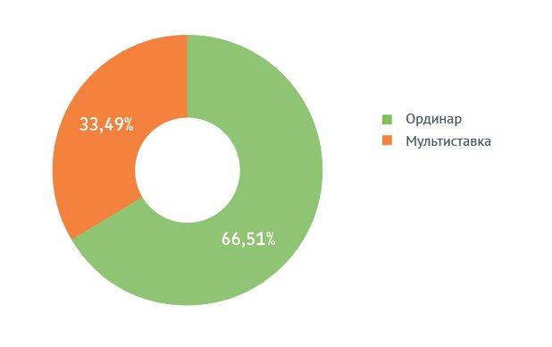 Соотношение ординаров и мультиставок по сумме