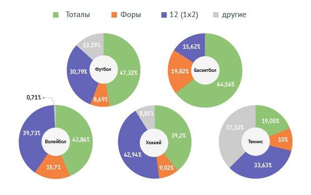 Популярность разновидностей ставок в разных видах спорта