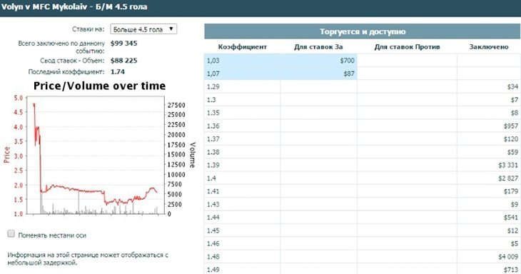 75-я минута матча. При счете 3:0 «Николаев» играет в меньшинстве. Сумма ставок на тотал больше 4.5 составляет уже 88 225 долларов