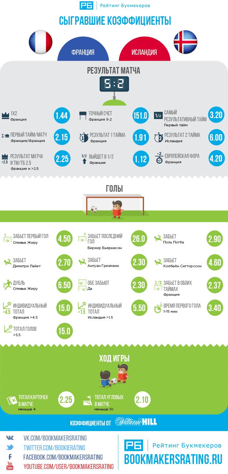 Сыгравшие коэффициенты в матче Франция — Исландия (5:2)