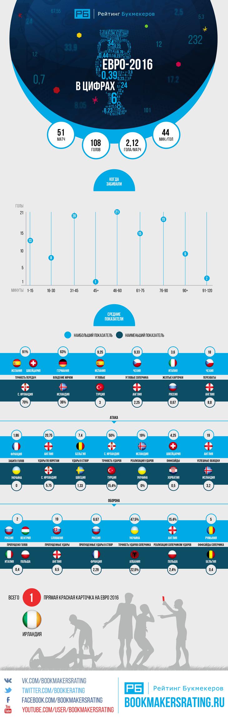 Лучшие и худшие команды Евро-2016 по статистике