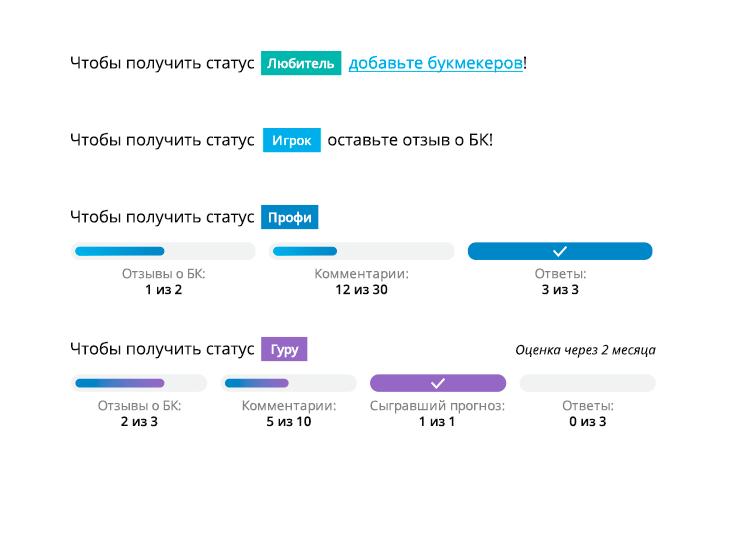 Теперь у пользователей нашего сайта есть индикаторы выполнения требований для получения нового статуса на «РБ»