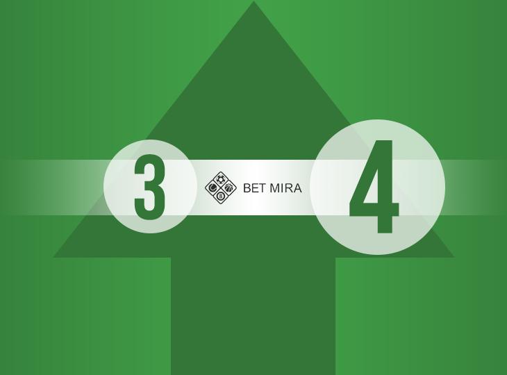Рейтинг букмекерской конторы Bet MIRA был повышен «3» до «4»