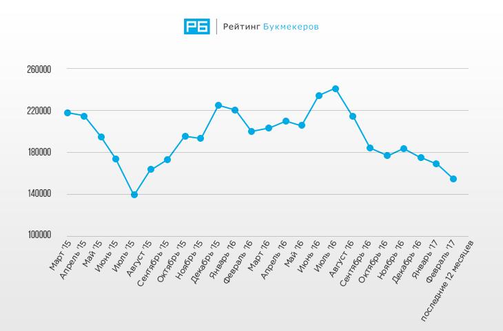 Статистика запросов зарубежных букмекерских брендов за последние 24 месяца