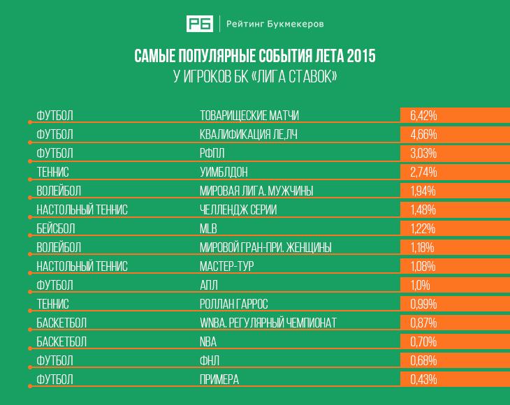 Чемпионат рейтинг букмекеров на [PUNIQRANDLINE-(au-dating-names.txt) 54