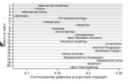 Соотношение длинных передач к месту в турнирной таблице, АПЛ 2010/11.