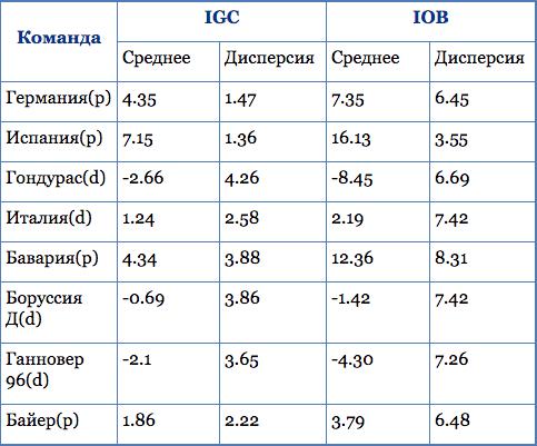 Интегральный показатель IOB и IGC, Бундеслига 2009-2011 и ЧМ 2010 г.