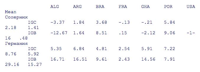 Интегральный показатель IOB и IGC, ЧМ 2014 г.