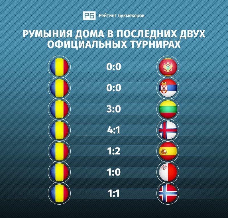 Румыния - Швеция3