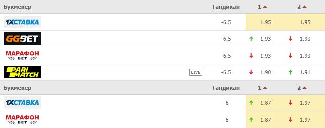 Сравнение коэффициентов на фору (гандикап) в разных букмекерских конторах