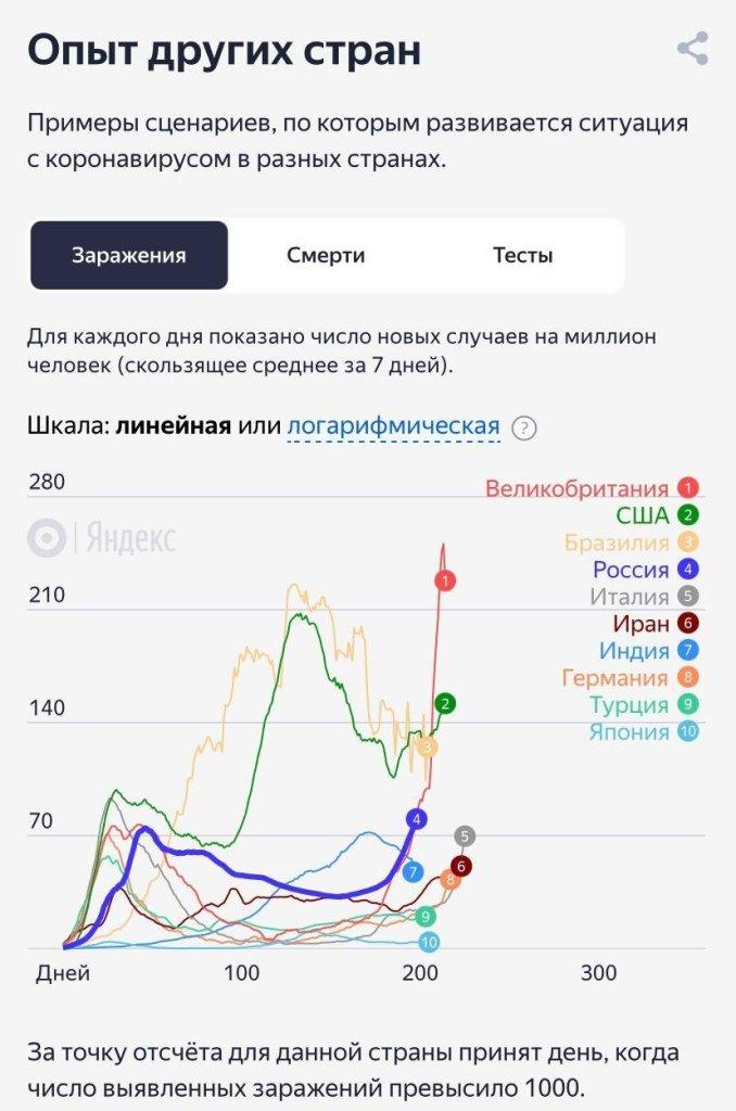 Второй день подряд в России зафиксировали больше 13,5 тысячи новых заражений коронавирусом