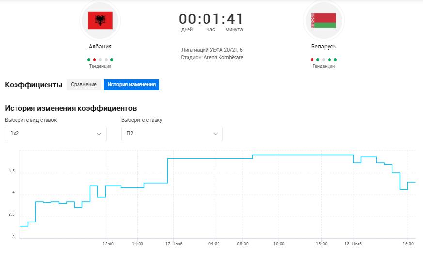 история изменения коэффициентов в матче Албания – Беларусь