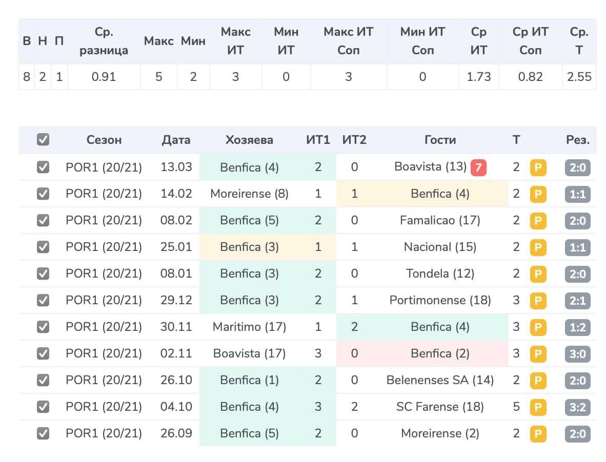 «Бенфика» – «Маритиму»: прогноз и ставка от сервиса Smart Tables