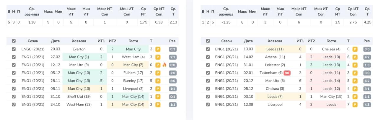 «Манчестер Сити» – «Лидс»: прогноз и ставка от сервиса Smart Tables